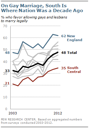 Gay marriage attitudes in the South now are where the nation was a decade ago: 1-in-3 support. http://pewrsr.ch/UdNWop http://pic.twitter.com/I4C5D4Cm