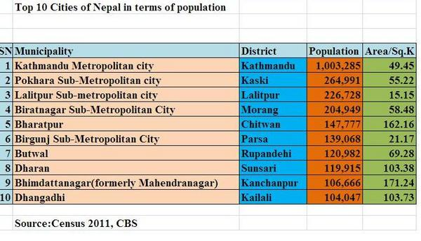 nepalcensus hashtag on Twitter