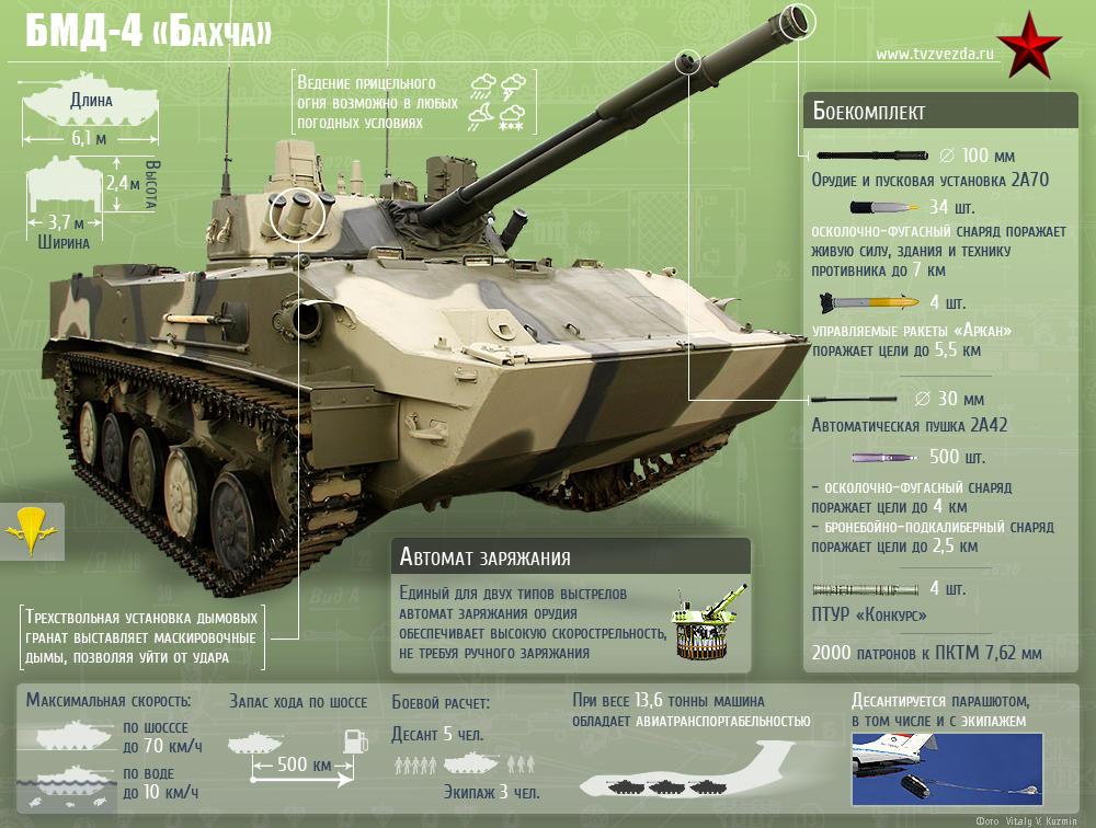 БМД-4 «Бахча-У»