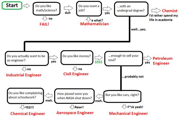 engineering humor on twitter how to decide your major httptcoogbohzuf