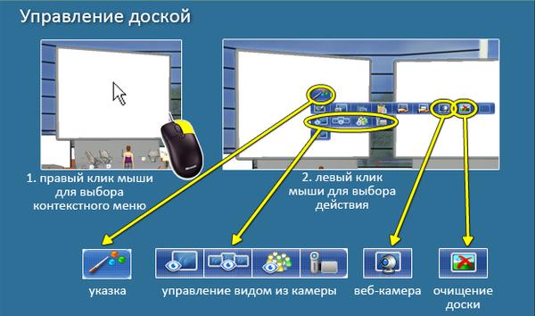 инструкция работы с интерактивной доской начальная школа