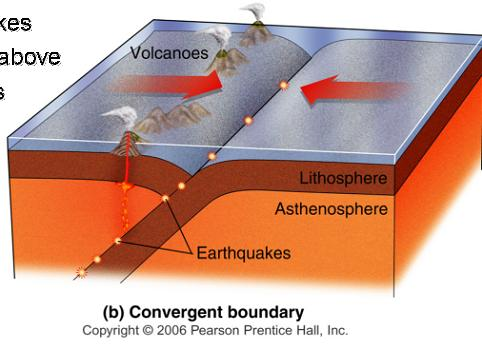 Mount Pavlof Quaking On Twitter Diagram Of Convergent Plate