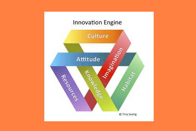 mitsloan mgmt review on twitter u201cinnovation engine u201d chart by rh twitter com Innovation Process Model Innovation Venn Diagram