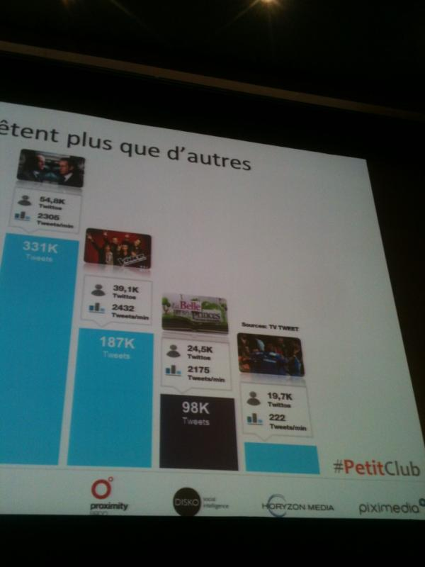 Graphe sur les volumes twitter : analyse marketing via #tvtweet #petitclub #thomasfollin<br>http://pic.twitter.com/OAvL7ktt