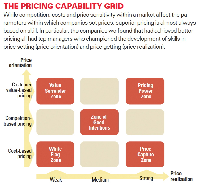 """Competitive Pricing Strategy: MITSloan Mgmt Review On Twitter: """"Pricing Capability Grid"""