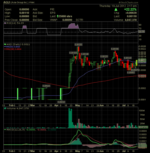 #AGIJ trades like crazy PPS is up by +22.22% http://t.co/XCwtlG6e