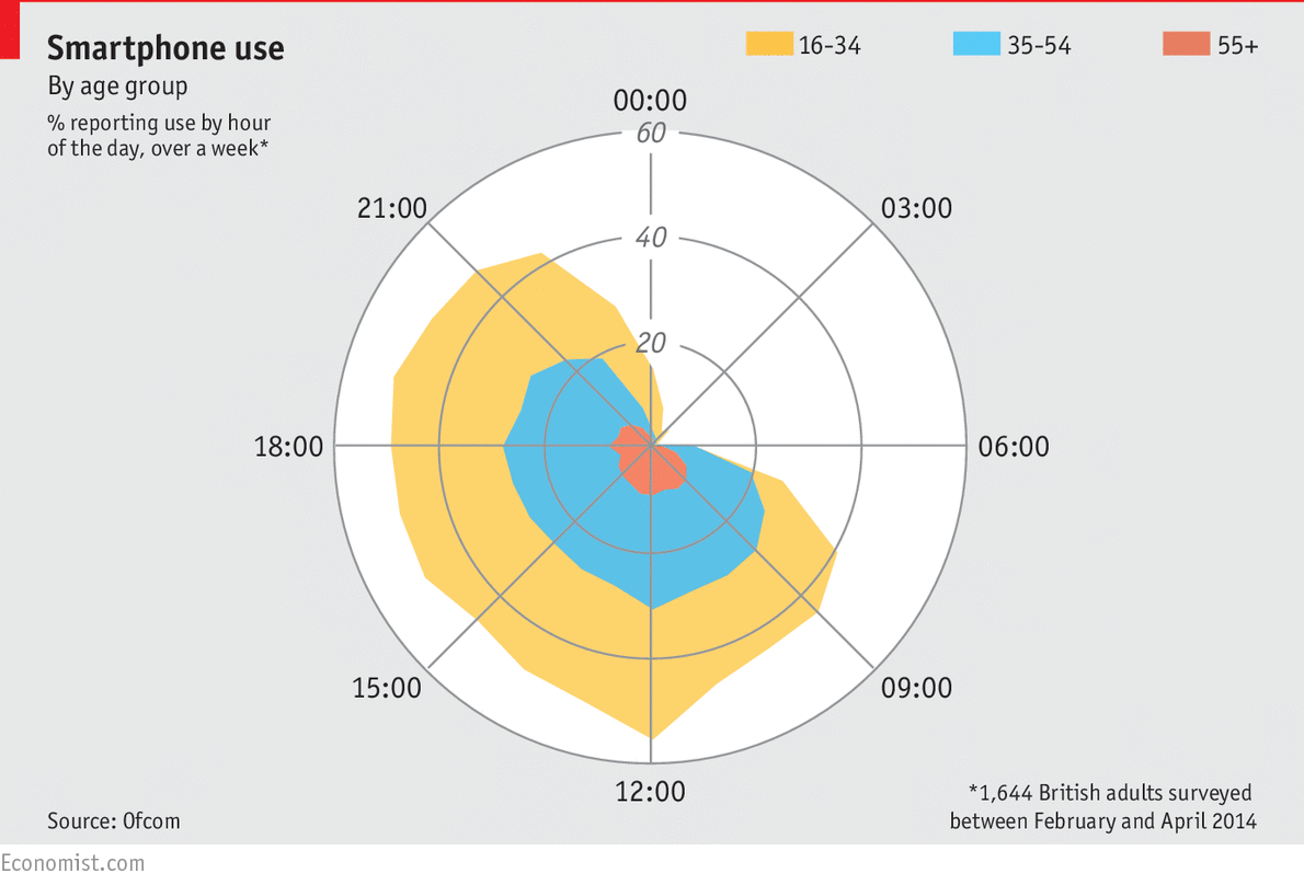 #Dailychart: Those aged 16 to 24 years use their device nearly four hours a day http://t.co/Nf0ygVxlxk http://t.co/NqU6JwUHjD
