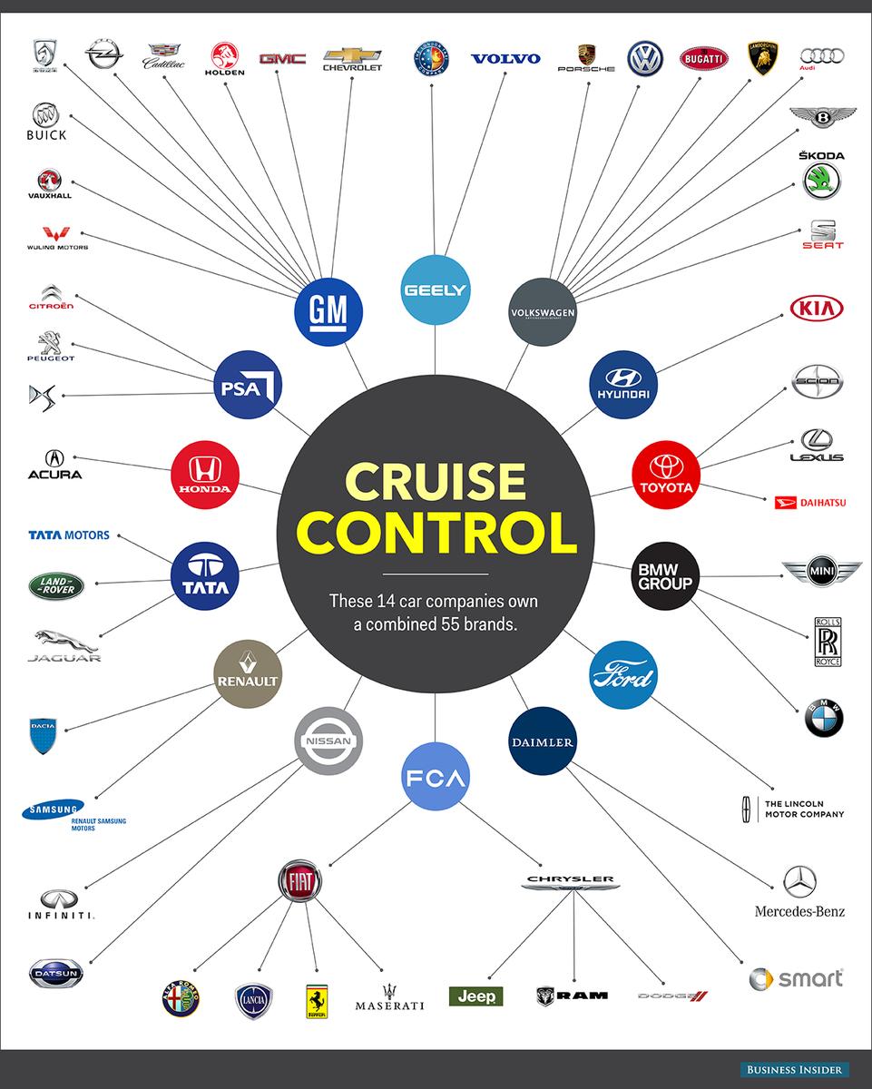 Magnificent Skillcity On Twitter Cruise Control Car Companies Of The World Wiring 101 Tzicihahutechinfo