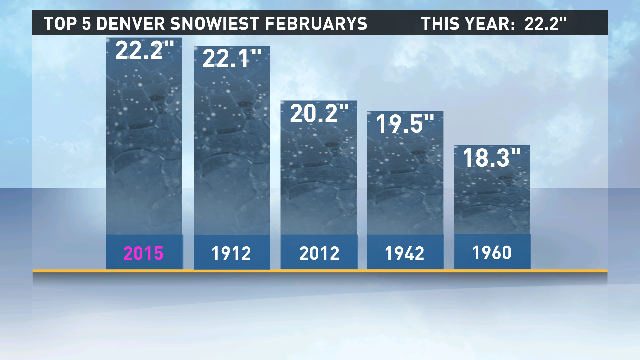 By a tenth of an inch we have broken the record for snowiest Februarys! #9wx http://t.co/vcZifmcrAP
