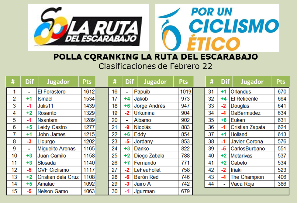 Polla Anual CQ Ranking - Por un ciclismo ético 2015 - Página 3 B-3CyRdXAAAtkmJ