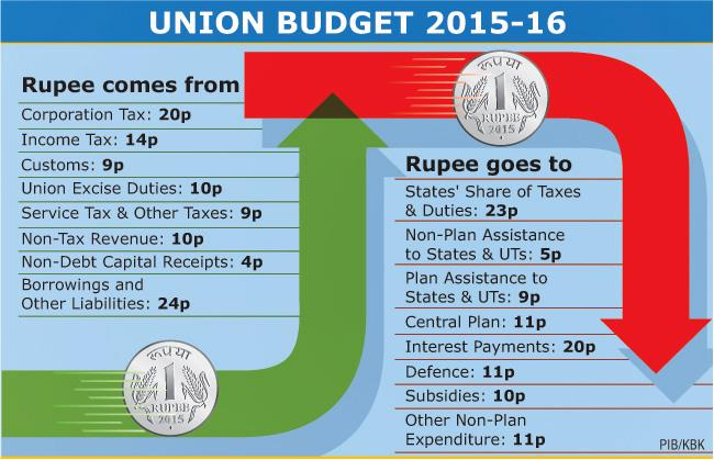 where the rupee comes from, and where it goes to: a quick glance