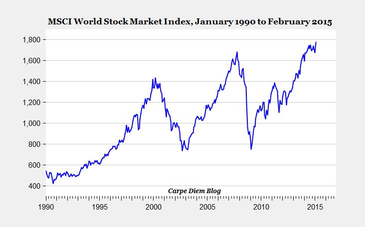 Global Stock Market Rally Stock Market Reached Record