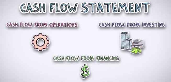 What is a cash flow statement? http://t.co/Mcv2DBXHfz #Finance #Accounting #Financial #Education http://t.co/xr1AjigMxy