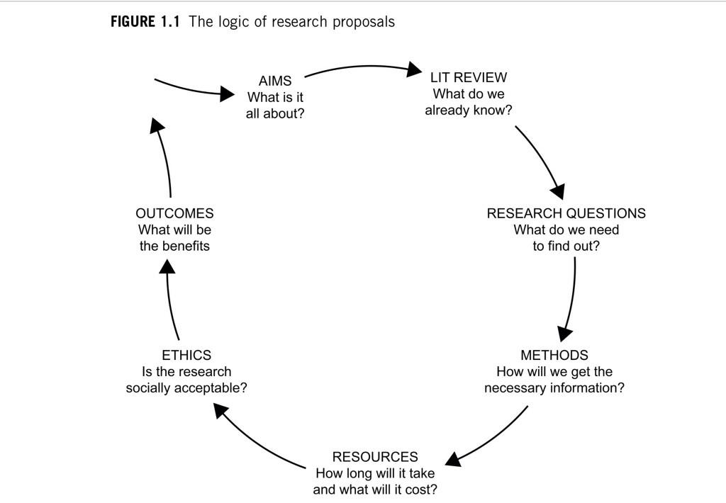 Example Of Methodology In Research Proposal Best And Reasonably