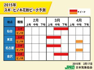 東京のスギ花粉ピークは3月上旬、4月中旬よりヒノキ花粉も  : 家電Watch http://t.co/nr5mDE1NWq http://t.co/cU9C93Cvzc