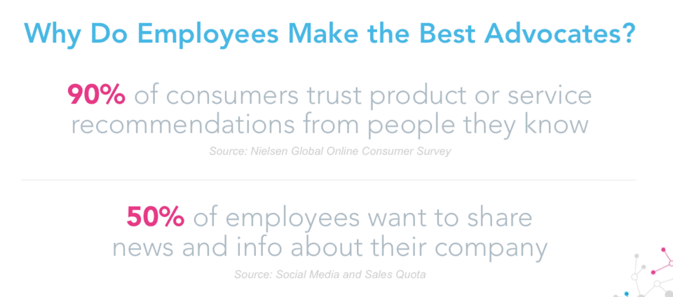People WANT employee advocacy: employees want to share company news, and customers trust that rec. @tedrubin #SMTLive http://t.co/uBYCUIQOE5