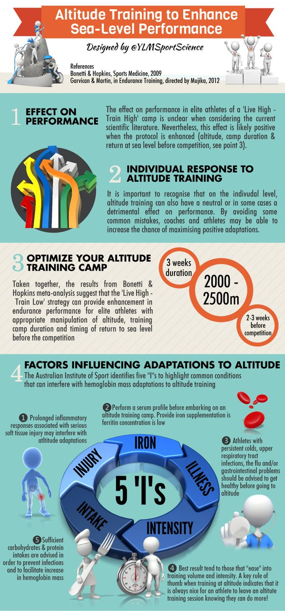 YLMSportScience On Twitter Altitude Training To Performance - Altitude here