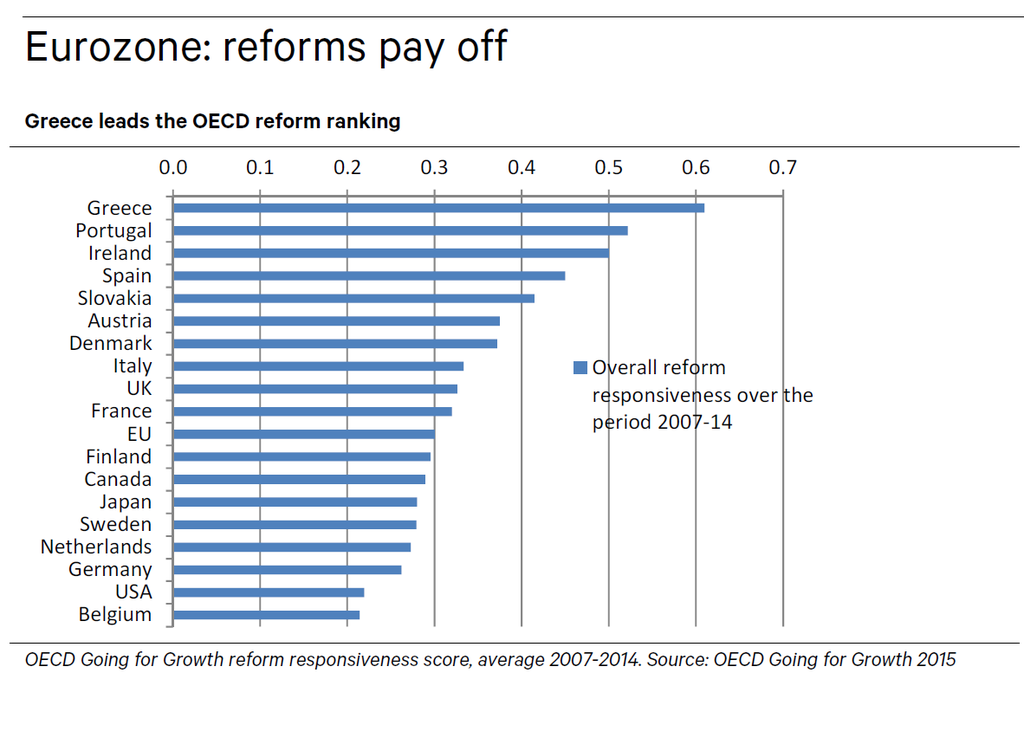Greece has in fact, as opposed to myth, been the top reformer in the Eurozone. http://t.co/K1hte2zDfK