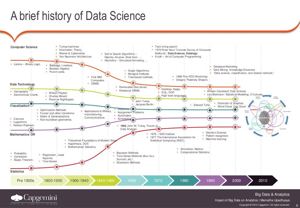 History of #DataScience across 5 strands