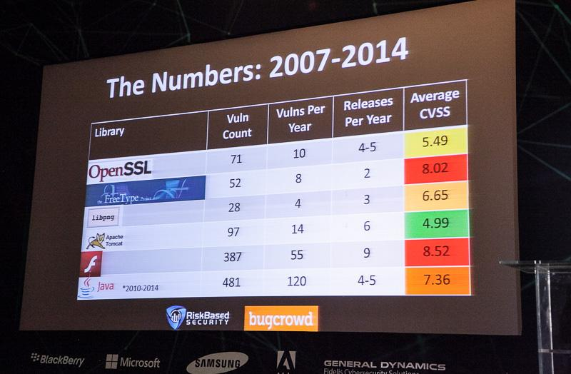 Vulnerability stats by product/library from @Kym_Possible. It's not only about Flash and Java. #TheSAS2015 http://t.co/bAKHtZU3DU