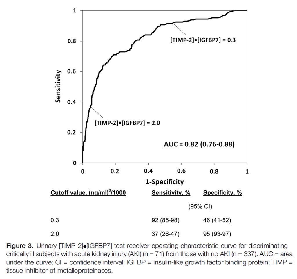 T2: ROC from TOPAZ: really sens at >0.3, specific at >2.0 #nephjc http://t.co/xRMT8KVaTB