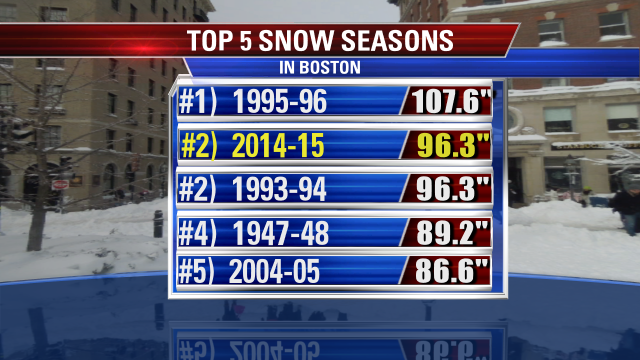 """Boston (Logan) has recorded .6"""" of snow, bringing the season total to 96.3"""". That ties for 2nd snowiest winter EVAH http://t.co/6NN71qixFz"""