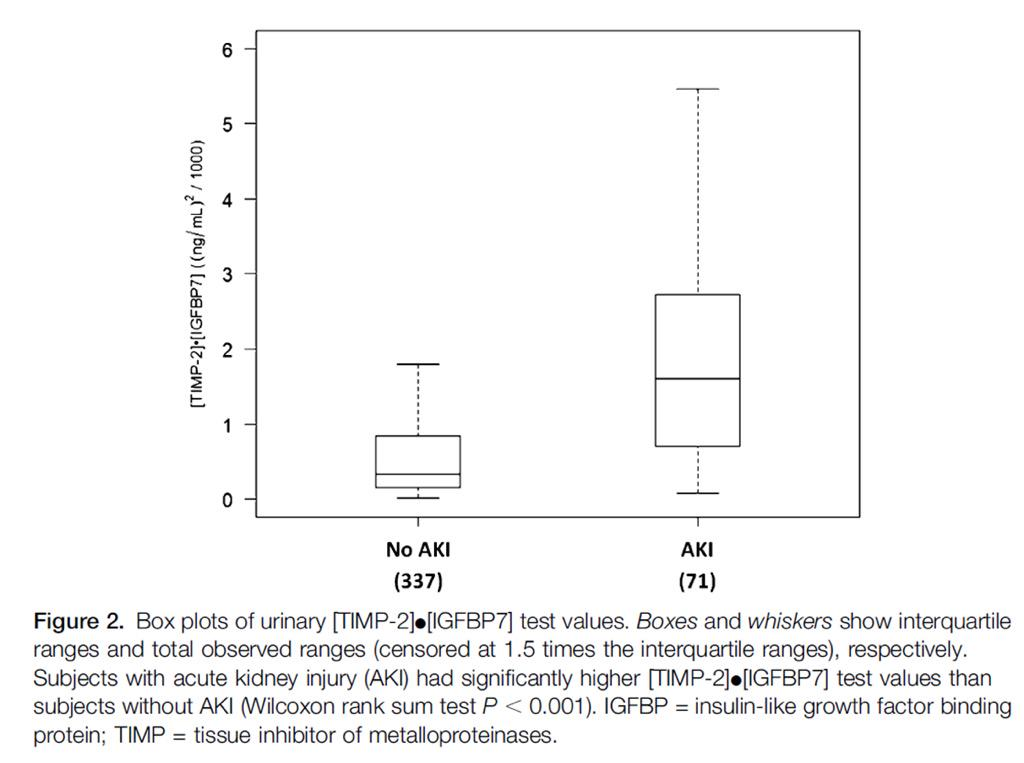 T1: TOPAZ fig 2: IGFBP7*TIMP2 much higher in AKI than non AKI #nephJC. Similar to SAPPHIRE http://t.co/sNltvj8tGc