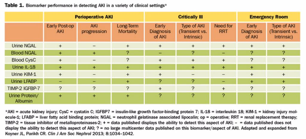 Biomarker performance in detecting AKI from @jaykoyner  @KidneyNews #Nephpearls #NephJC  http://t.co/5tD7VidMkm http://t.co/1mpyXT0tvz