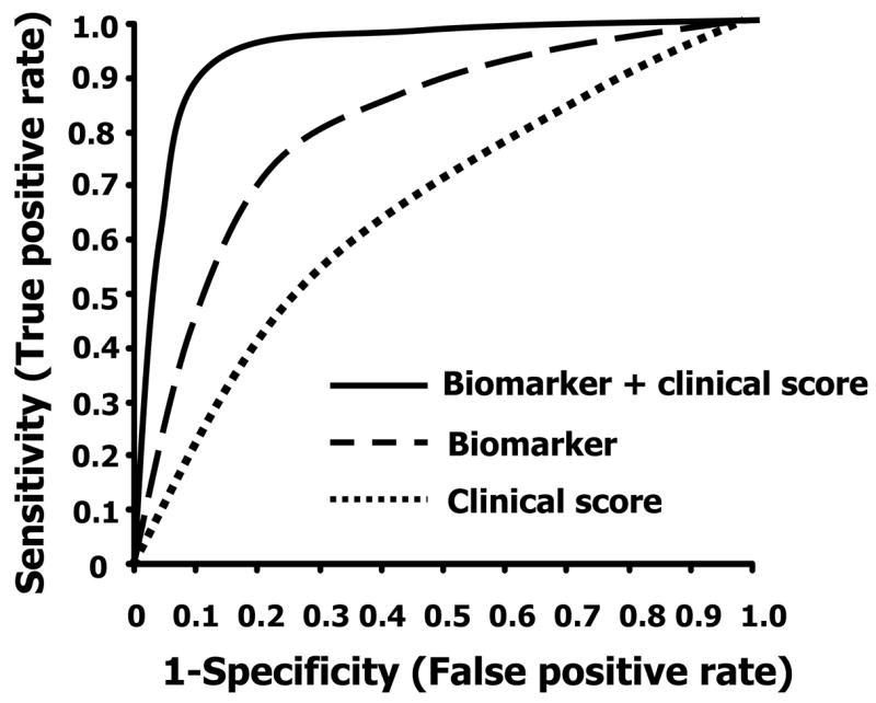 T2: Some more on biomarkers and ROC from the #nephSAP review #nephJC http://t.co/9GBZ3yMLaE
