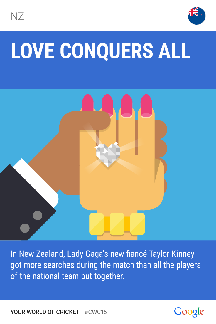New Zealanders say 'Yes!' to Lady Gaga. #CWC15 #GoogleTrends http://t.co/UGy4Fl1zBE