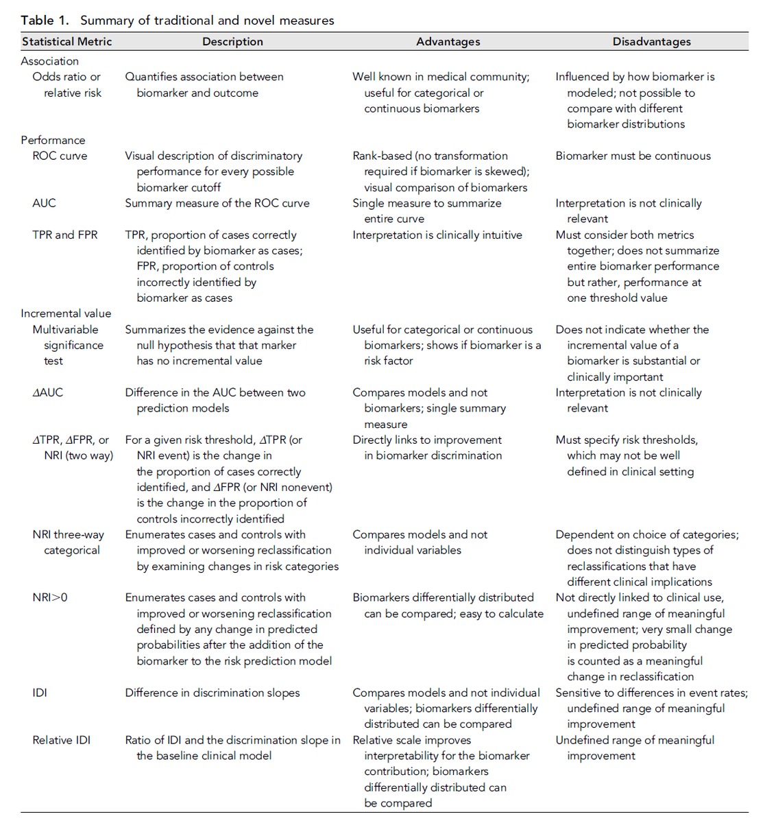 @LangoteAmit @nephJC Summary of traditional and novel measures (Parikh) http://t.co/mQbLc9wqlI  #NephJC http://t.co/tArZzZ9WTH