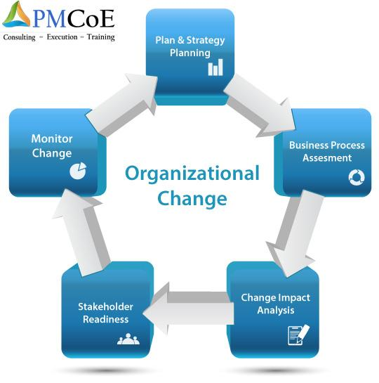 managing change in organizations hr policy