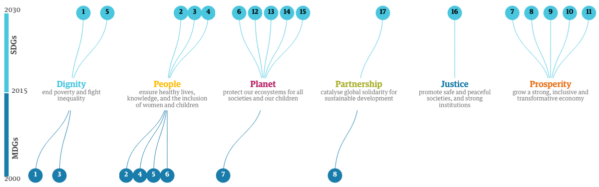 If you missed it: the sustainable development goals mapped http://t.co/D5o2pPt2w4 #SDGs #globaldev http://t.co/oJyntQg7S4
