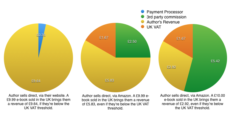 Pretty damning example of cost of #EUVAT compliance. Only benefits marketplaces like Amazon. http://t.co/oYnAaouzZo http://t.co/kiKM6ymDCA