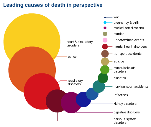 wow cancer higher than war; are we looking at the right problems @voxdotcom charts explains how we die http://t.co/lx8WXPtnoa