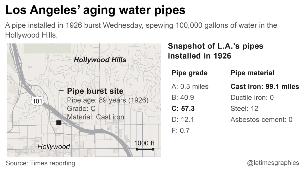 Thumbnail for Water main bursts in Hollywood Hills