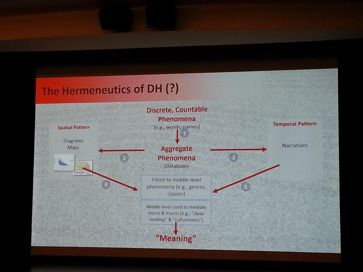 4. .@alanyliu: Hermeneutics of #digitalhumanities #ClaremontDH http://t.co/Zp5jSjjVqr