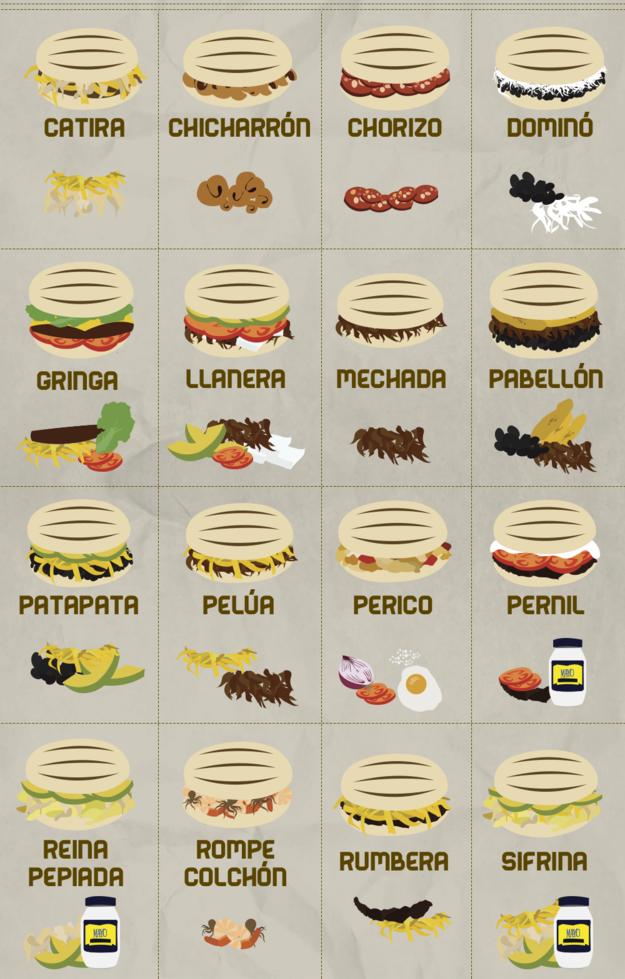 Image result for tipos de arepas rellenas venezolanas