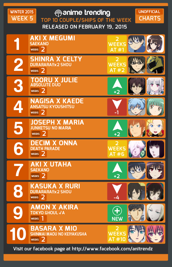 """10 Kitchen And Home Decor Items Every 20 Something Needs: Anime Trending On Twitter: """"Top 10 COUPLE/SHIPS Of Week #5"""