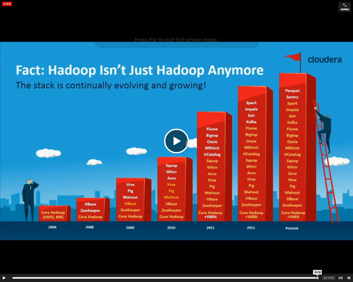 Hadoop stack is growing