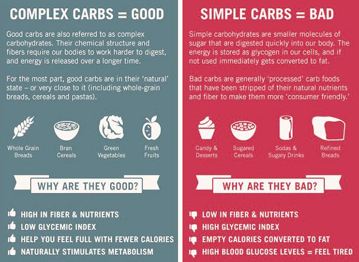 "daily health tips on twitter: ""complex #carbs vs simple carbs see, Human Body"