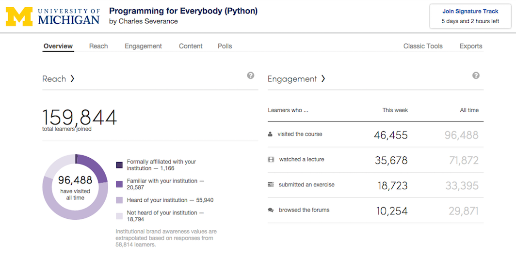 Enrollment for this session of Programming for Everybody @coursera is now closed with nearly 160K students. http://t.co/qLlRoiCwj8