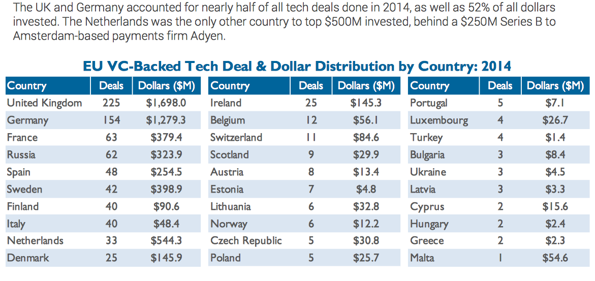 #BEstartupManifesto #BeTech Belgium ranks 12th in VC deals http://t.co/M54LDpK5PE