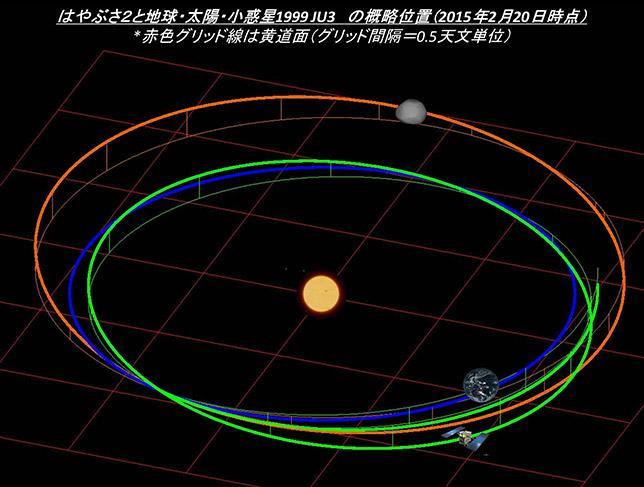 Mission Hayabusa-2 - Astéroïde Ryugu - Page 6 B-SGeH5CcAAfLYn