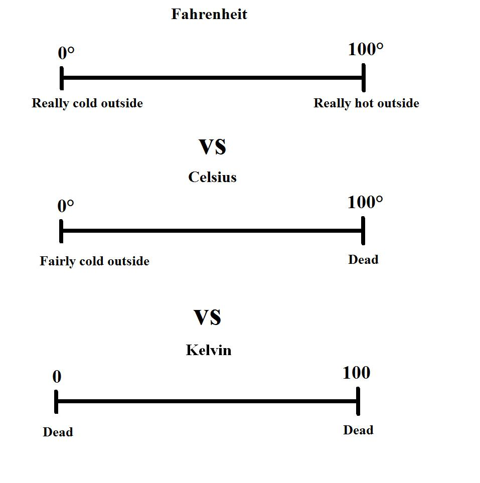"Yes! ""@genetics_blog: In defense of Fahrenheit http://t.co/3conuy7QrN"""