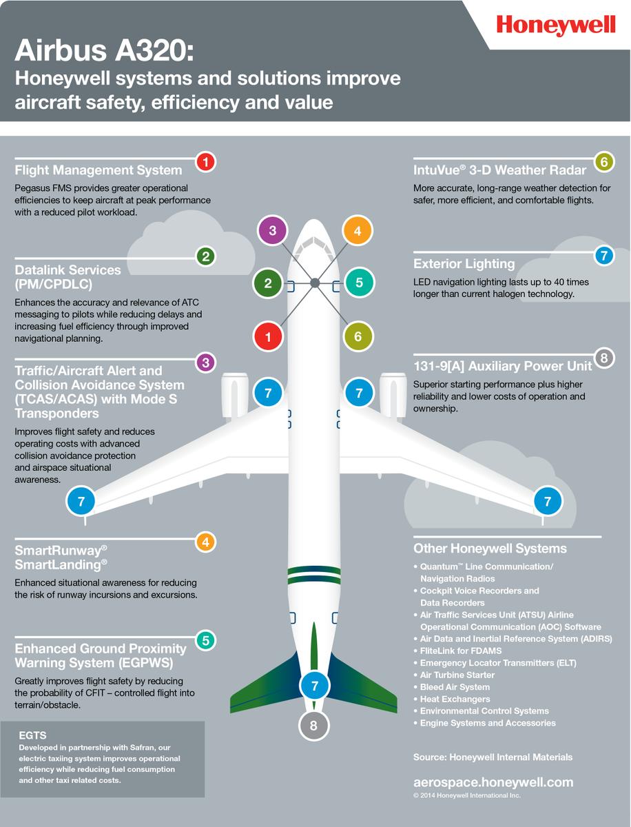 Honeywell Aerospace on Twitter: