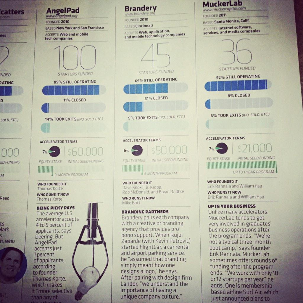 The @brandery spotlighted in @Inc. Applications are open now for our '15 class - http://t.co/xHPSxosNZs #StartupCincy http://t.co/FEqlto2waY