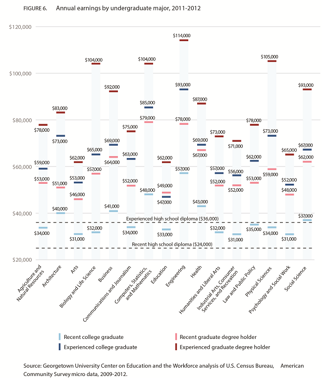 How much each college major earns: See the disparate outcomes for different fields of study http://t.co/g32M20WLrT http://t.co/K9jqiPojzd