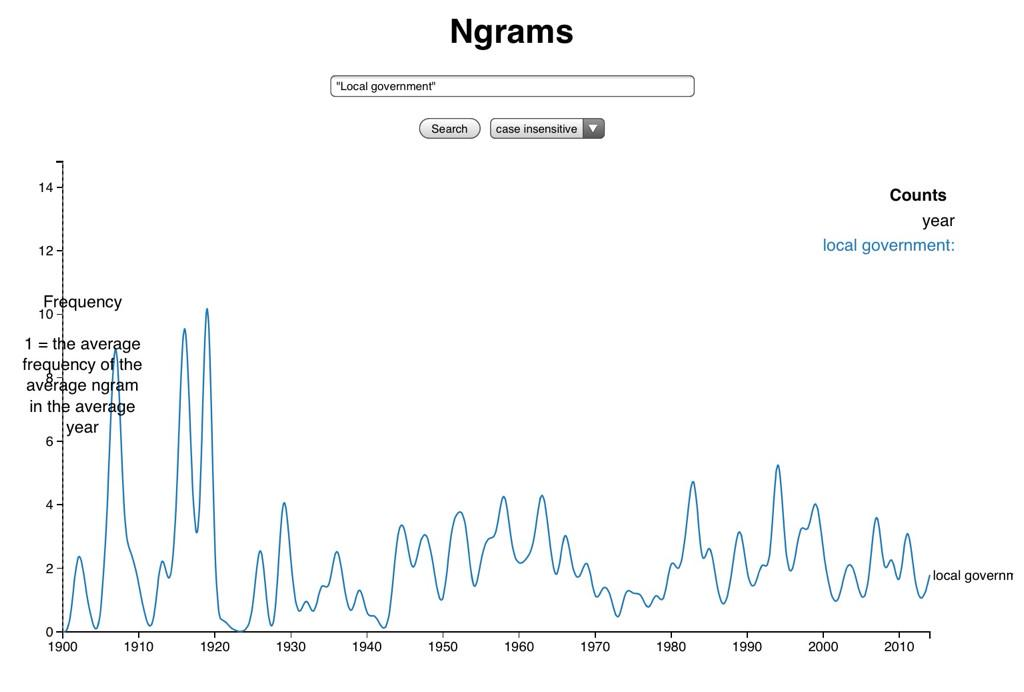 """""""@likeaword: See the frequency of words in legislation since 1900 #odcamp http://t.co/CB8F41IQWO"""" Cool! #localgov http://t.co/tHLPwiDlhi"""