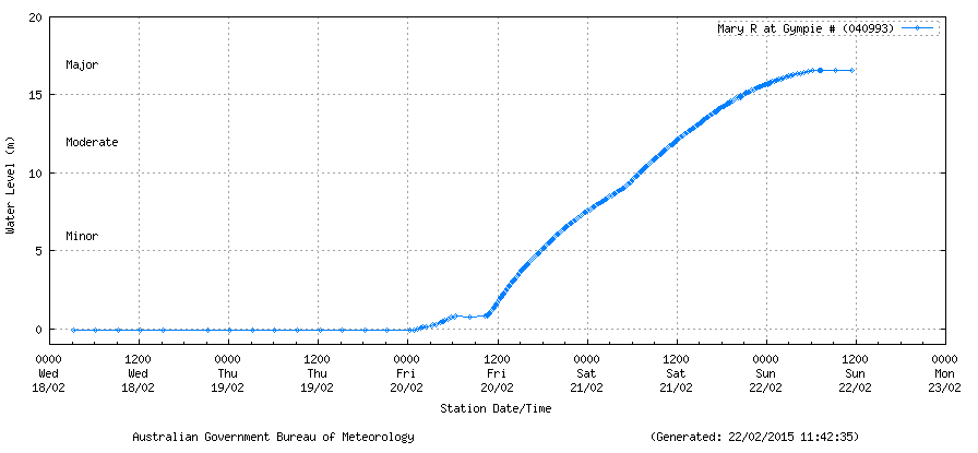 Mary River at Gympie peaked at 16.6m, just below Major Flood Level. Latest warning http://t.co/RPuBbKXTp1 #qldfloods http://t.co/97Vmx4324f